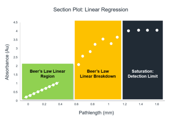 Section plot linear regression