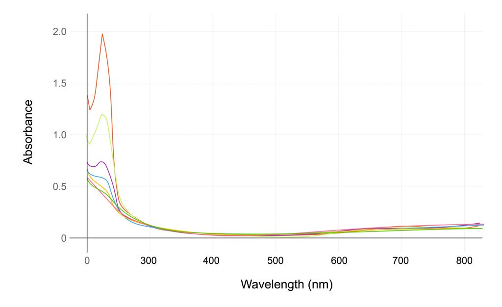 A graph displaying Absorbance on the Y-Axis and Wavelength on the X-Axis