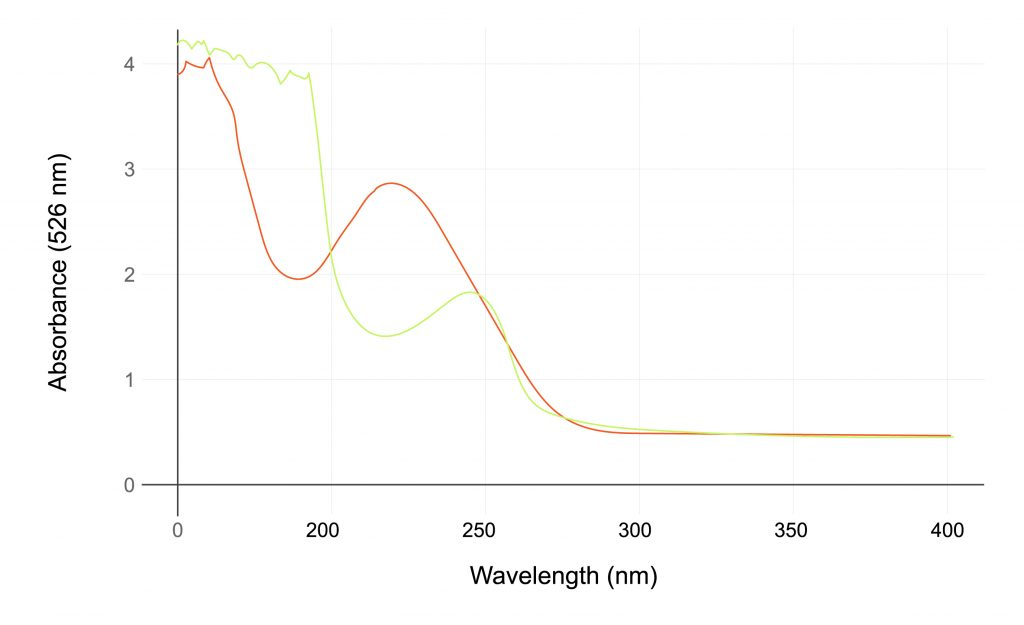 Graph displaying Absorbance (Y-Axis) and Wavelength (X-Axis)