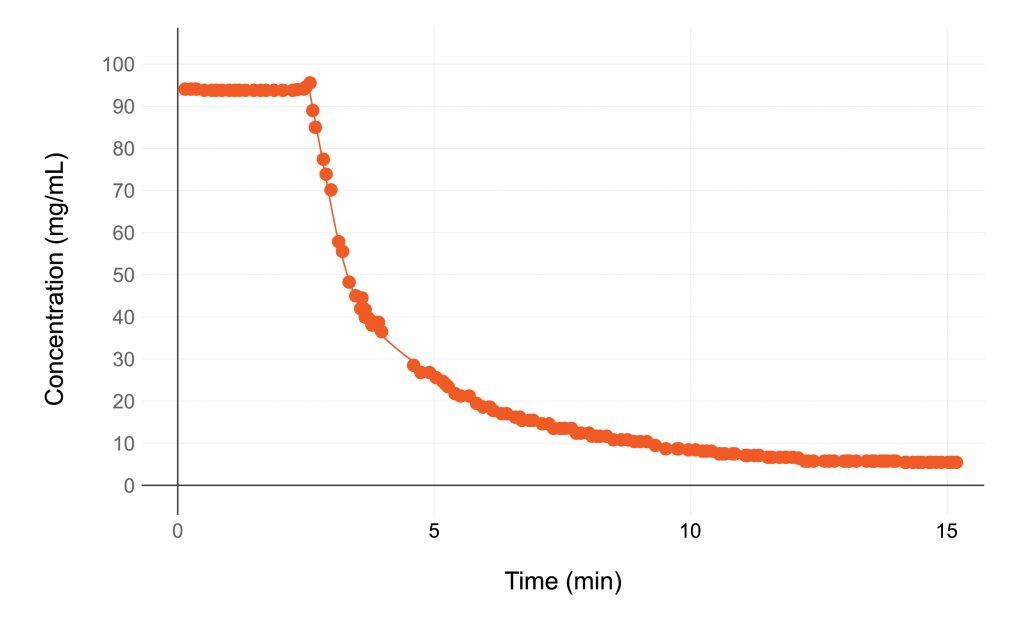 Graph displaying Concentration (Y-Axis) and Time (X-Axis)