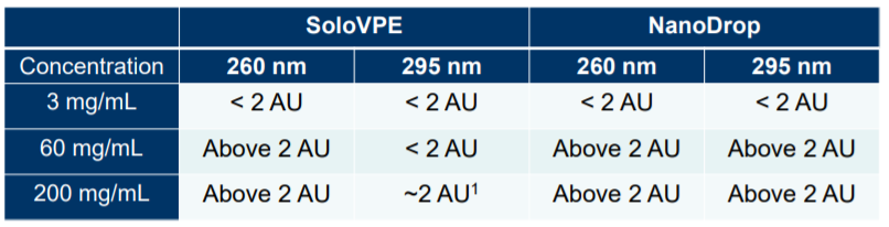 Table Comparison of concentration measurement at multiple wavelengths using the SoloVPE system and the NanoDrop device