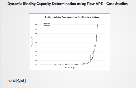 Chart showing Dynamic Binding Capacity Determination using the FlowVPE System